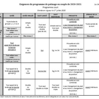 A photo of a document containing one-page summaries of short and free program elements for all competitive pairs categories.